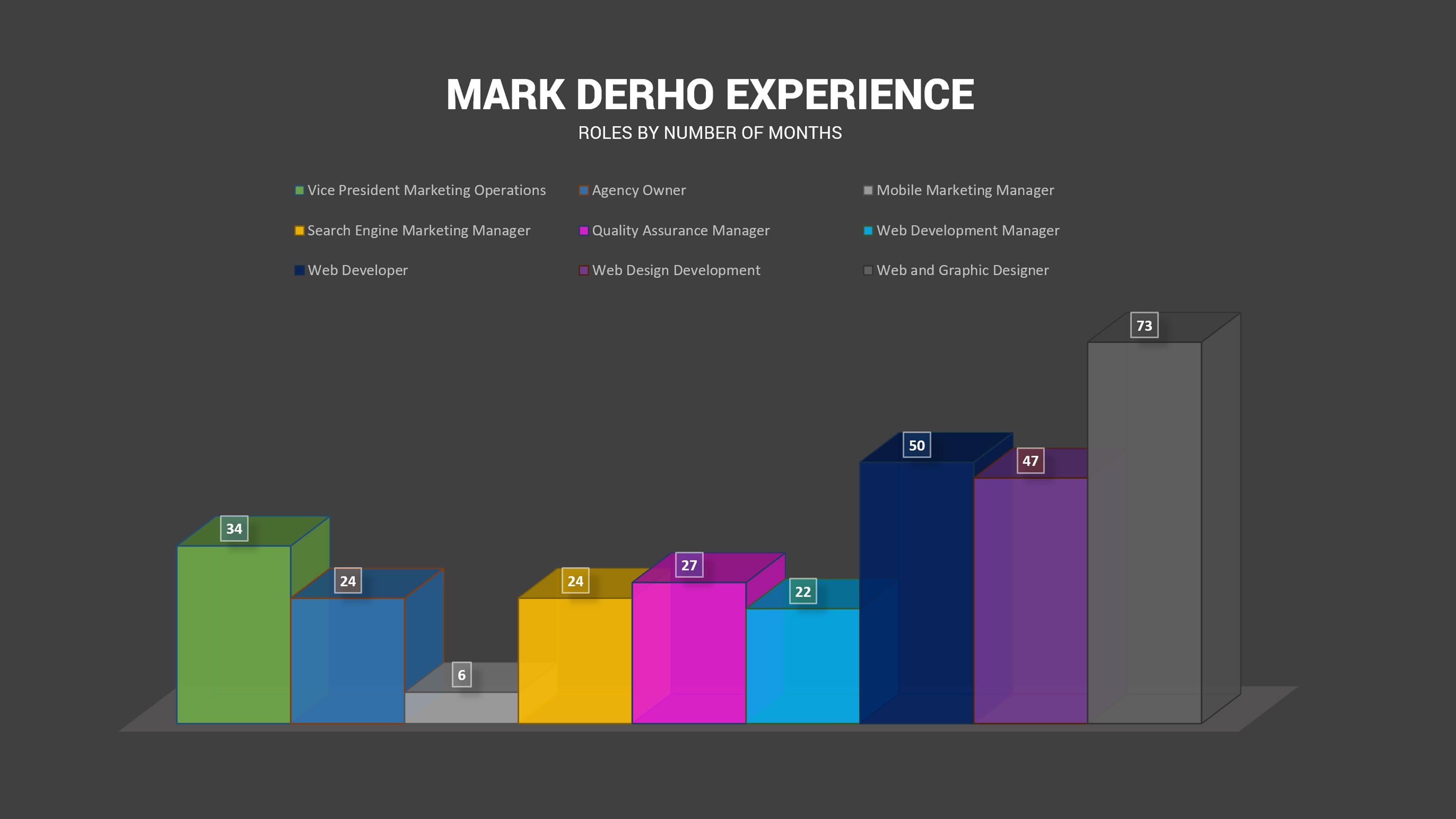 Mark Derho's employment experience,